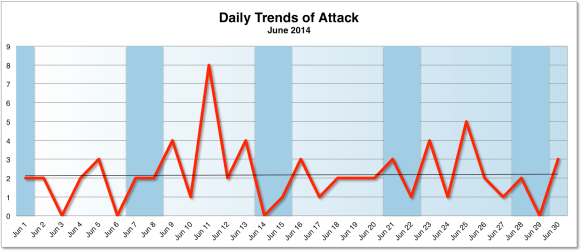 Daily Attack Trend June 2014