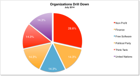 Org Drilldown July 2014