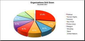 Org Drill Down November 2014