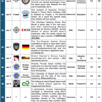 1-15 January 2015 Cyber Attacks Timeline