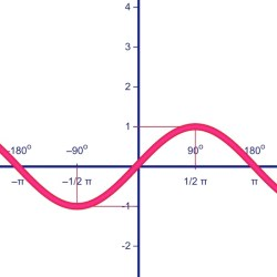 sine_wave_cycles.