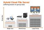 Hybrid_cloud_file_server_based_on_group_size