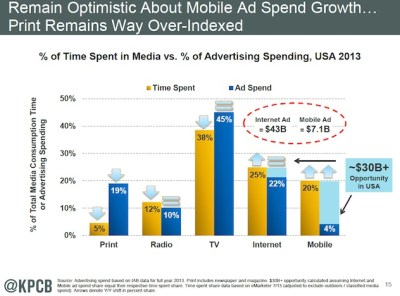 2014-advertising-spend-gap-mary-meeker-kpcb