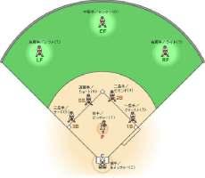 野球 ポジション
