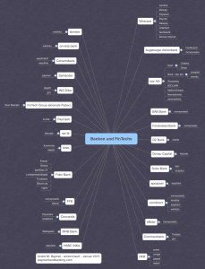 Banken und Fin-Tech Kooperationen in GER (Update Mindmap 27.02.15)