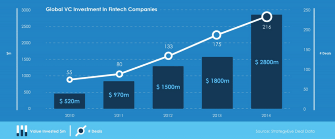 Investments in FinTech