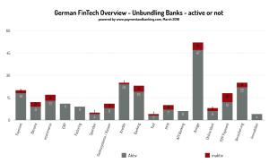 German FinTech Overview – aktiv oder nicht mehr (26.03.2016)