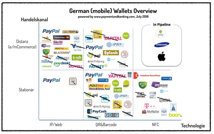 (Mobile) Wallet Verfahren in Deutschland