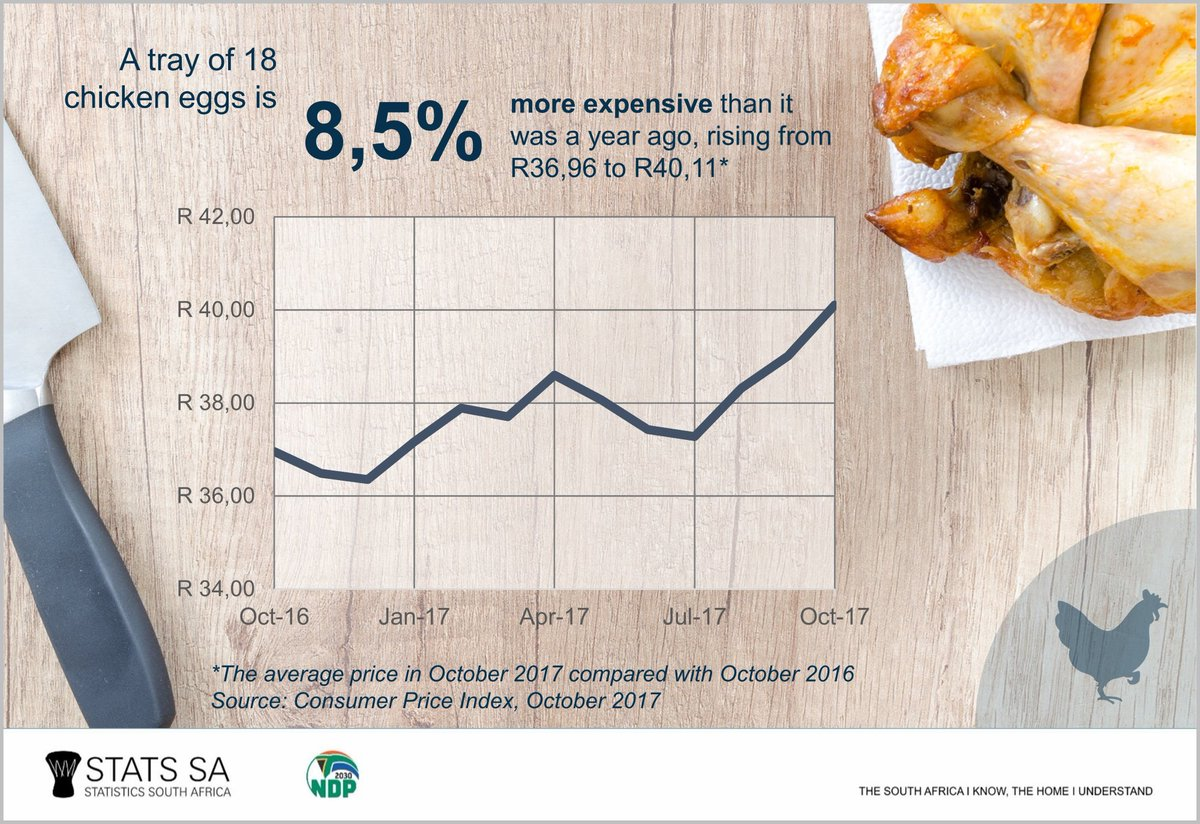 Marvelous 1980 Price Stats Sa On A Look At How Price Ofeggs Have Changed Over Last Months Hope It Sheds Somelight Stats Sa On A Look At How Price Eggs At Costco Eggs nice food Price Of Eggs