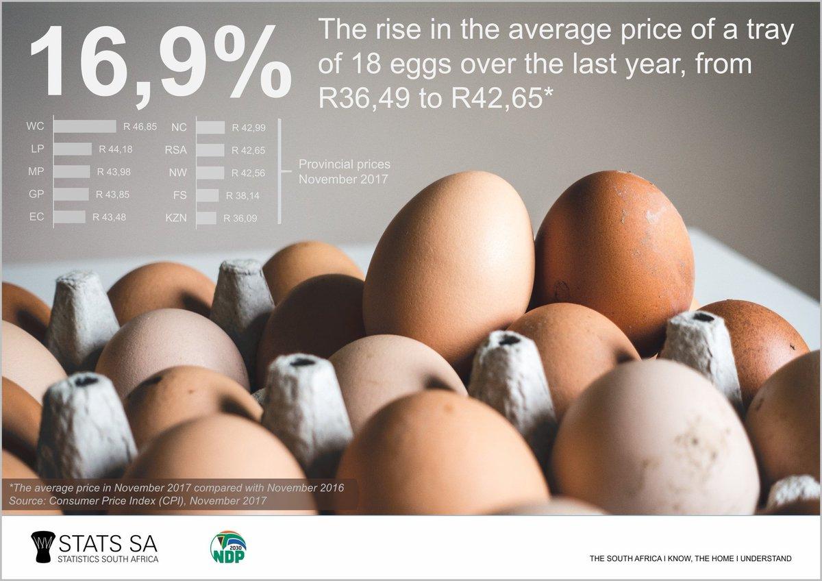 Fullsize Of Price Of Eggs