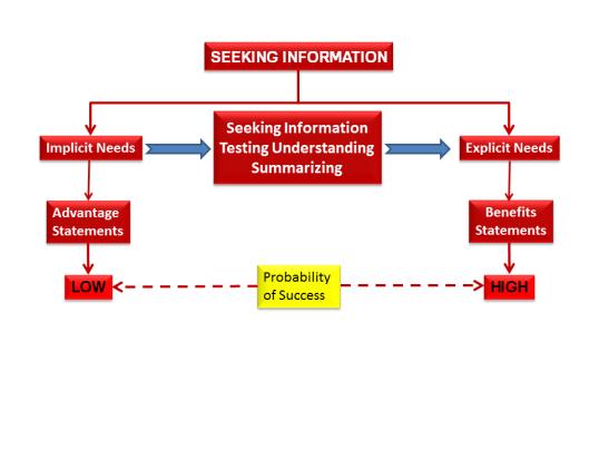 Seeking Information to Persuade