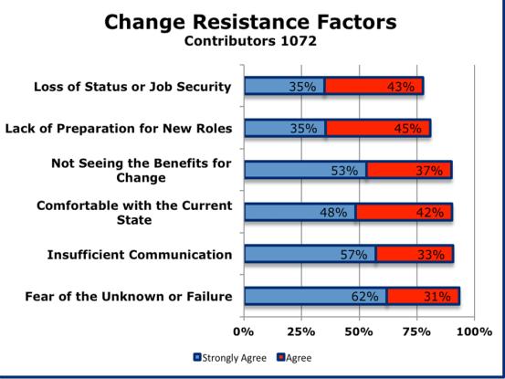 Change Resistance Factors