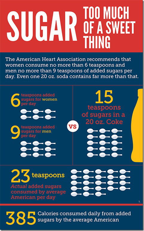impact-of-excessive-sugar-consumption_thumb