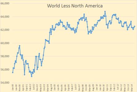 http://i1.wp.com/peakoilbarrel.com/wp-content/uploads/2014/01/World-less-North-America8.png?resize=444%2C300