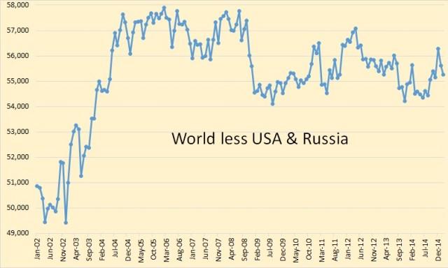 World less USA & Russia