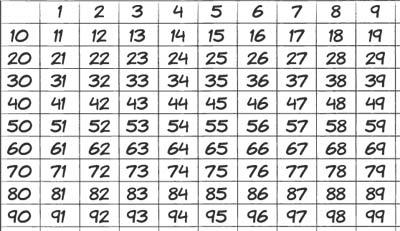 Tabela numérica