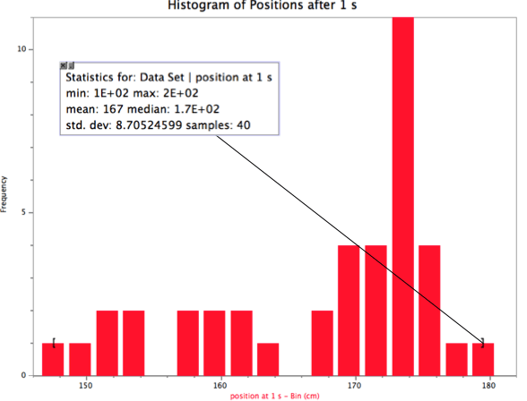 histogram of position at 1 s