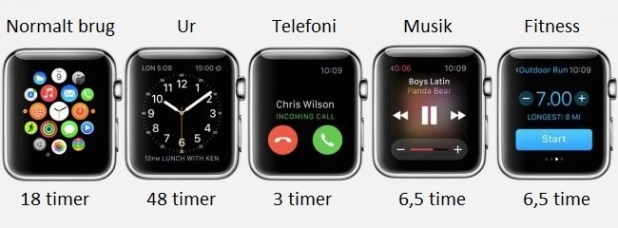 apple-watch-battery-life-hours-test-650-80