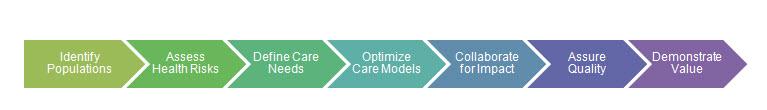 7 core capabilities
