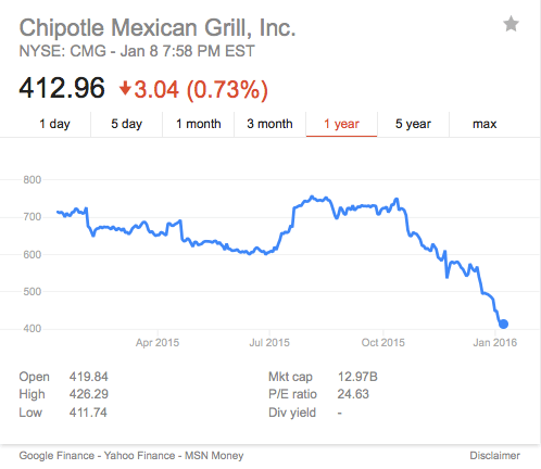Chipotle Stock Prices