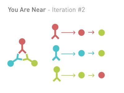 YAN2 graph