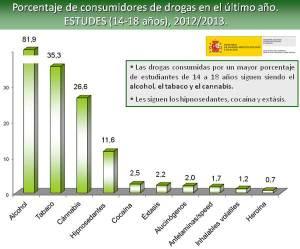 Encuesta_Estatal_DrogasESTUDES2012-2013