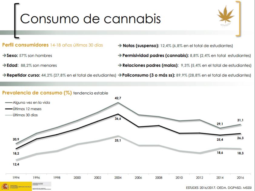 cannabis estudes 2016
