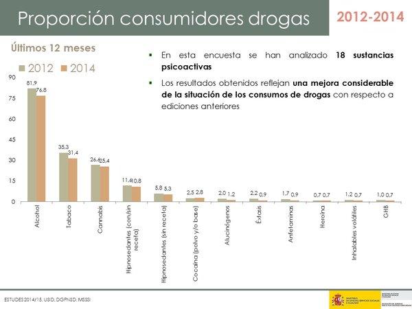 consumidores drogas estudes