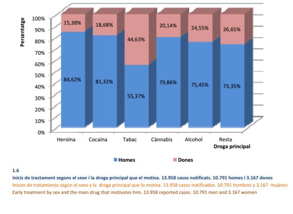 inicis tractament drogues 2014 gènere