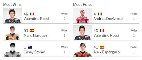 Most Wins and Most Poles MotoGP Motul TT Assen Netherland Pertamax7.com