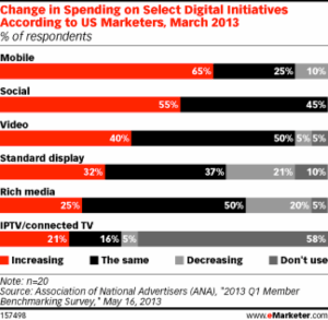 change in digital spending