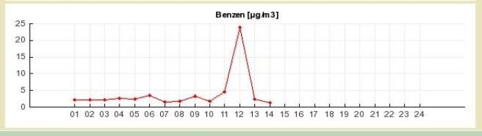 Dane ze stacji pomiarowych 7 października br.