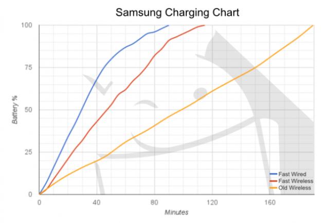 Charge Chart