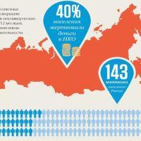 Сострадание и спонтанность. Исследование массовых пожертвований в России