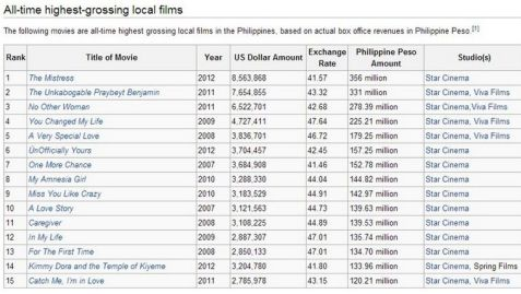 Box office mojo philippines download pdf - Mojo box office philippines ...