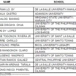 November 2012 Chemical Engineers Board Exam Top 10