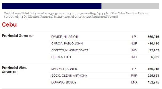 Cebu Updates Results