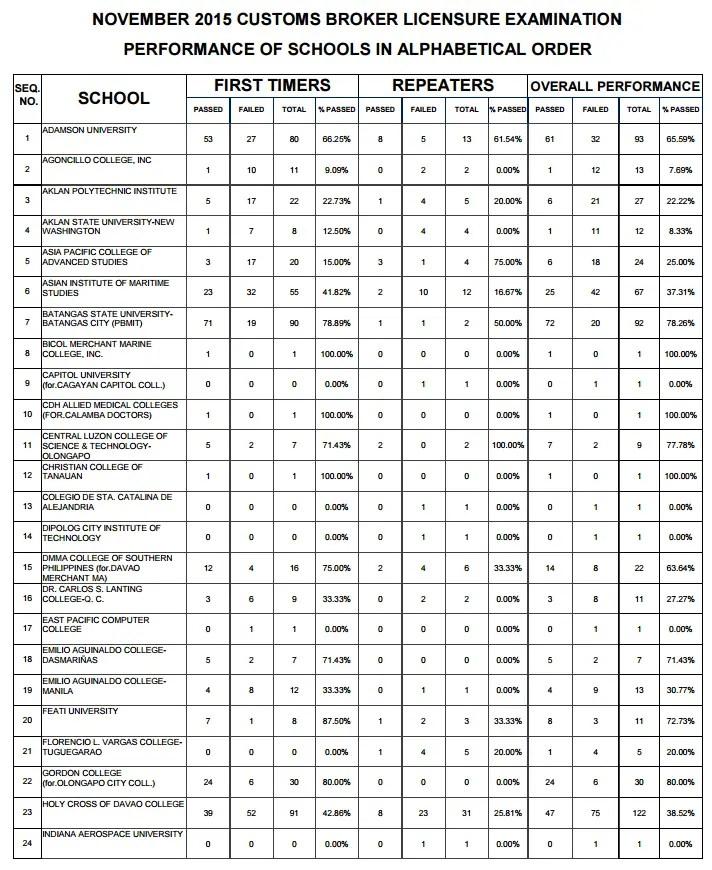 Customs broker licensure examination 2015