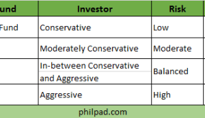 best mutual funds in the philippines 2015