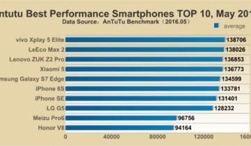 http://phonesinnigeria.com/wp-content/uploads/2016/08/Best-performance-smartphones