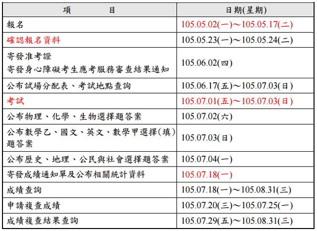 105 指考成績查詢|指考交叉查榜、落點分析|指考歷屆試題、答案下載