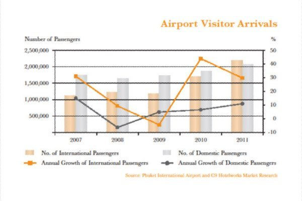 Phuket Airport Reaches Breaking Point With Nine Million Passengers Forecast