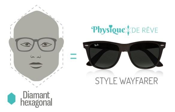 lunettes-Ray-Ban-Wayfarer-visage-exagonal