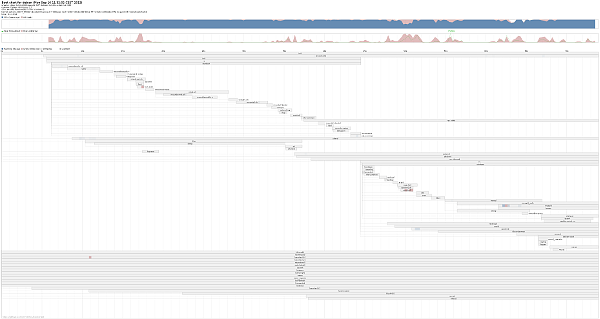 Gráfica de bootchart 0.9 en una máquina de virtualbox con Debian 7