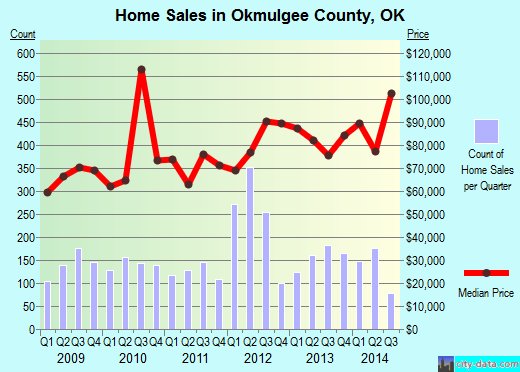 Orange County,CA real estate house value trend