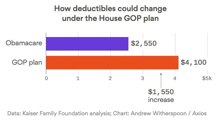 How deductibles could change under the House GOP plan