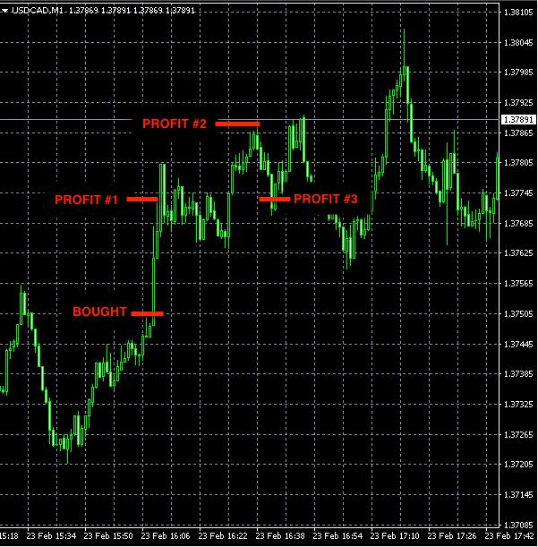 Best forex signals: USDCAD Feb23