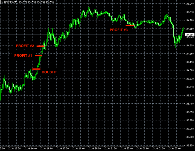 BEST FOREX SIGNALS USDJPY JUL13