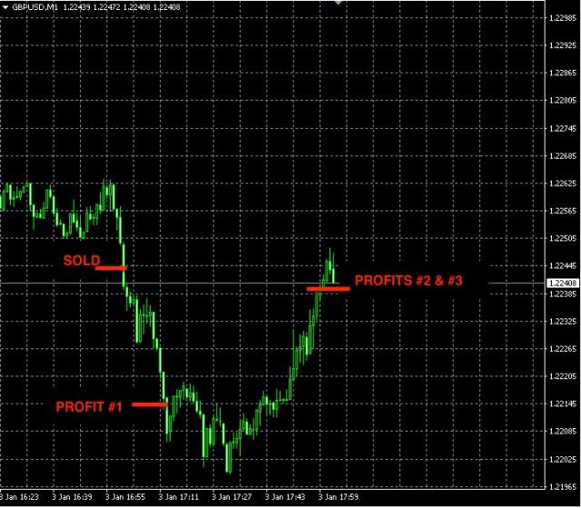 best-forex-signals-gbpusd-jan3