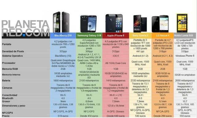 BlackBerry Z10 vs Samsung Galaxy SIII vs Apple iPhone 5 vs Sony Xperia Z vs LG Nexus 4 vs Nokia Lumia 920